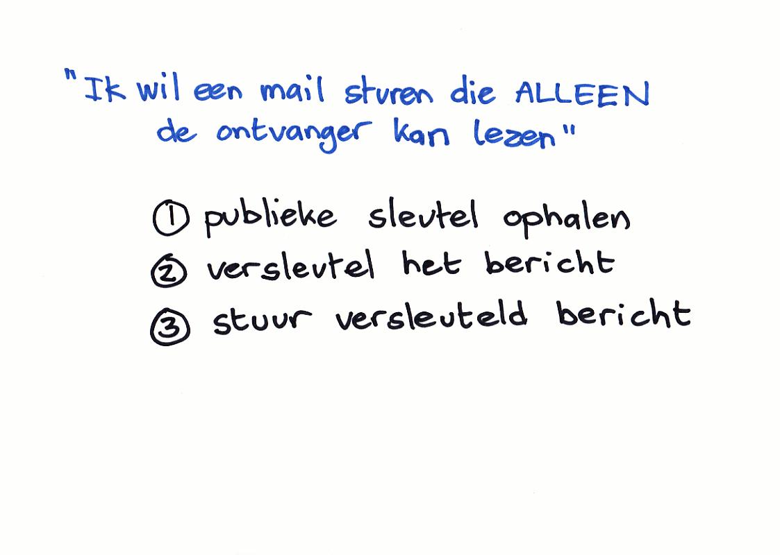 Ik wil veilig een mail sturen