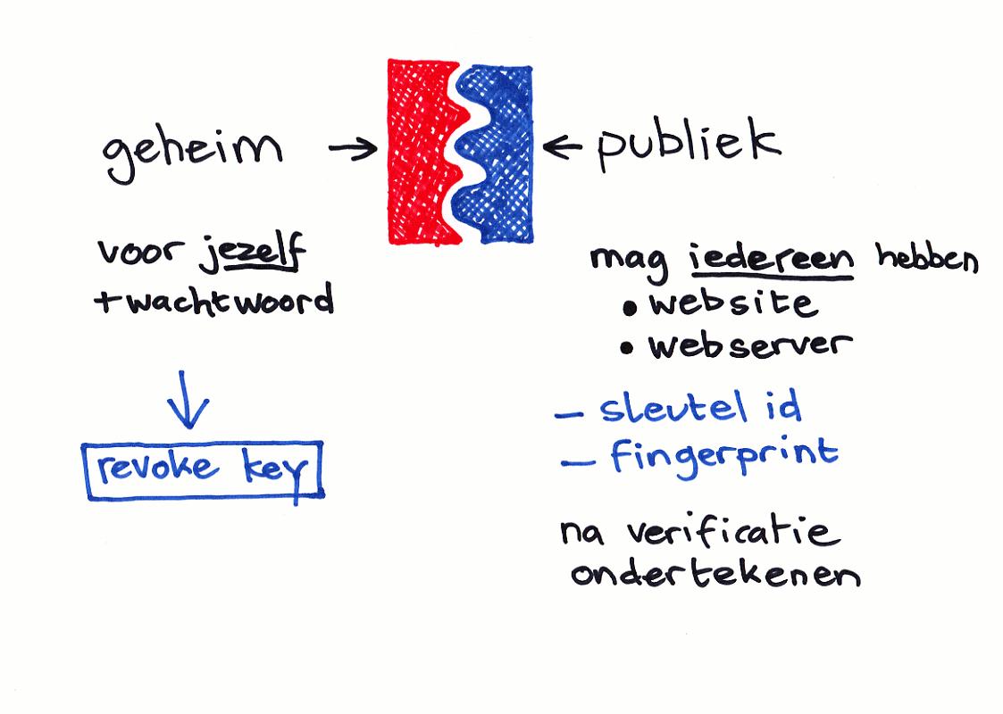Geheime en Publieke sleutel